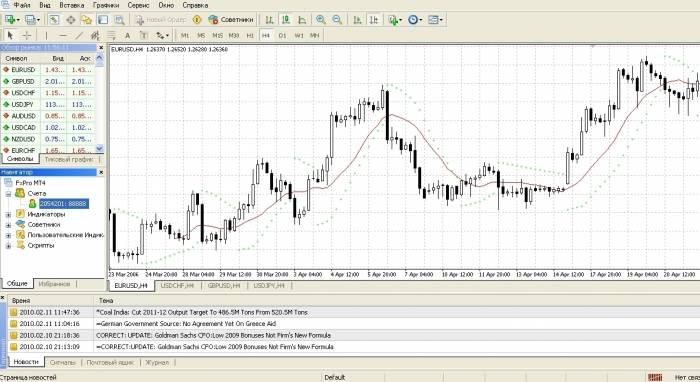 Торговля по анализу или по стратегии на форекс